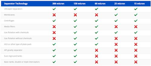 Compare Oil Water Separators