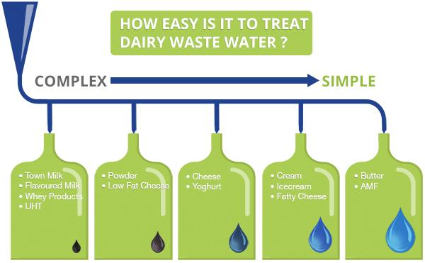 Dairy Wastewater Treatability